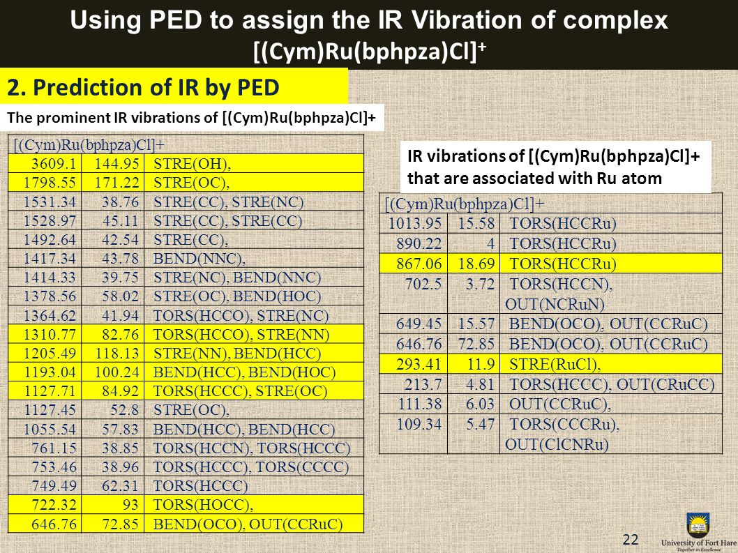Using PED to assign the IR Vibration of complex [(Cym)Ru(bphpza)Cl]+